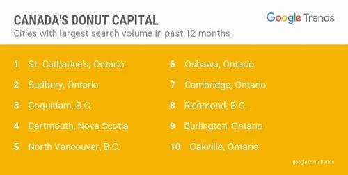 Image courtesy Google Canada