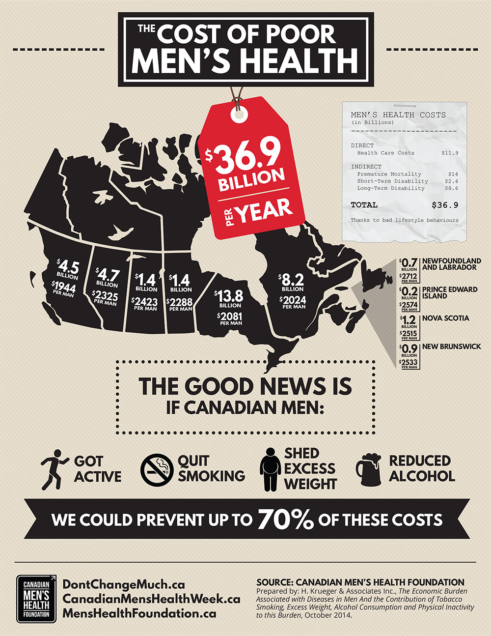 Economic impact infographic for poor men's health (CMHF)
