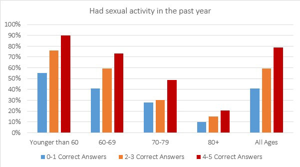 Sexual activity charted against number of math questions answered correctly in English seniors (ILCUK)