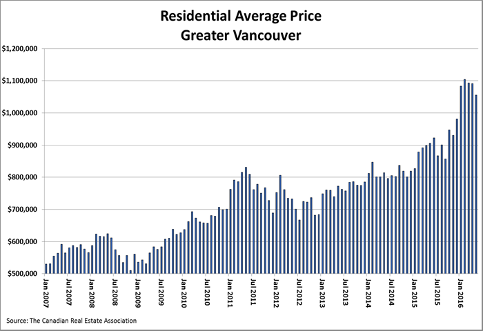 Residential average price for home sales in Greater Vancouver (CREA)