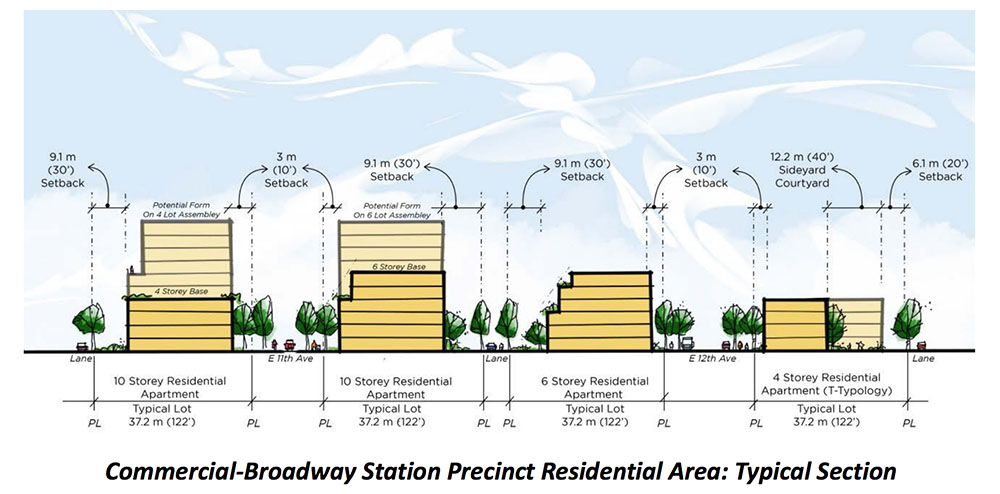 Commercial-Broadway Station residential area plan (City of Vancouver)