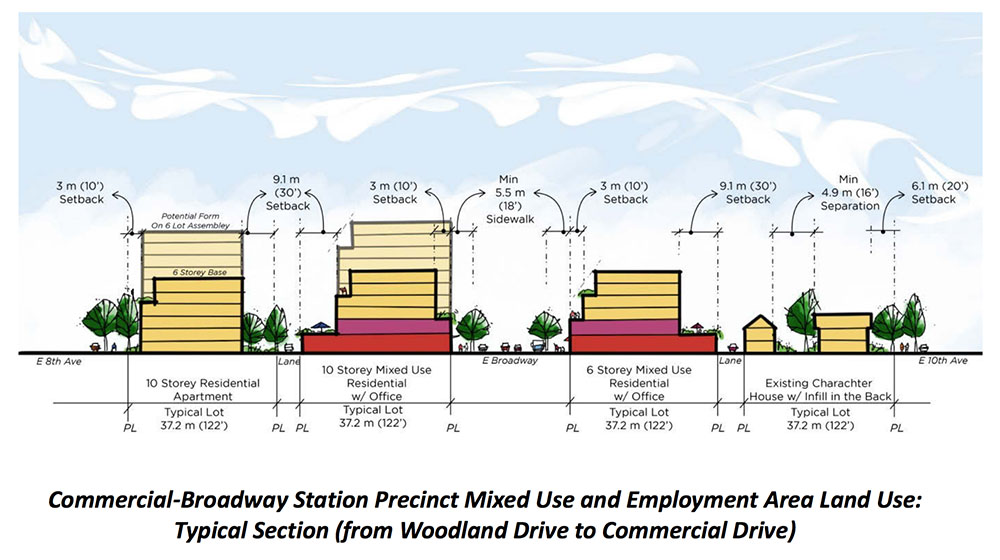 Commercial-Broadway Station area plan (City of Vancouver)