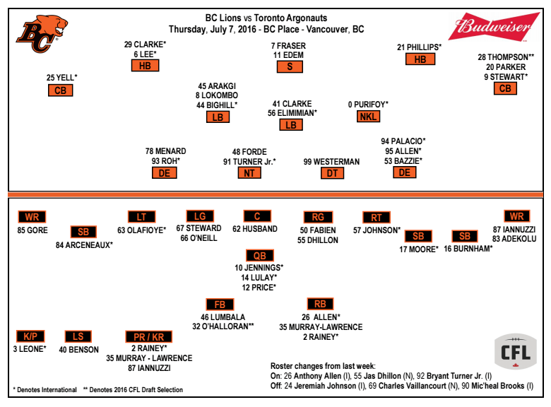 bc-lions-line-up-july-7-2016