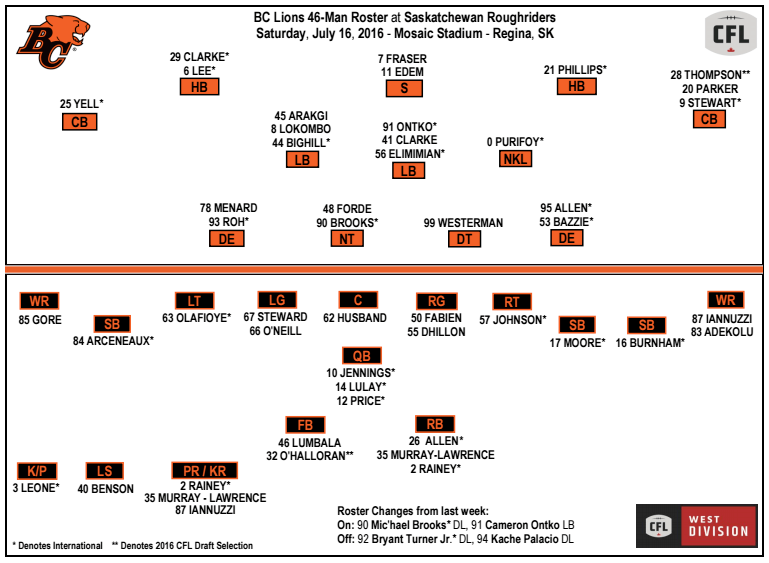 bc-lions-roster-july-15-2016