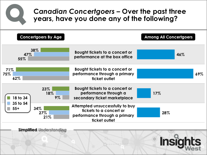 Ticket buying by Canadian concertgoers (Insights West)