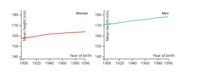 Canadians' average height over a century (NCD Risk Factor Collaboration)