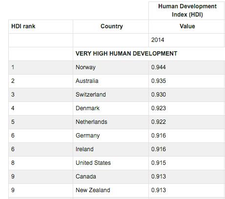 UN HDI Canada