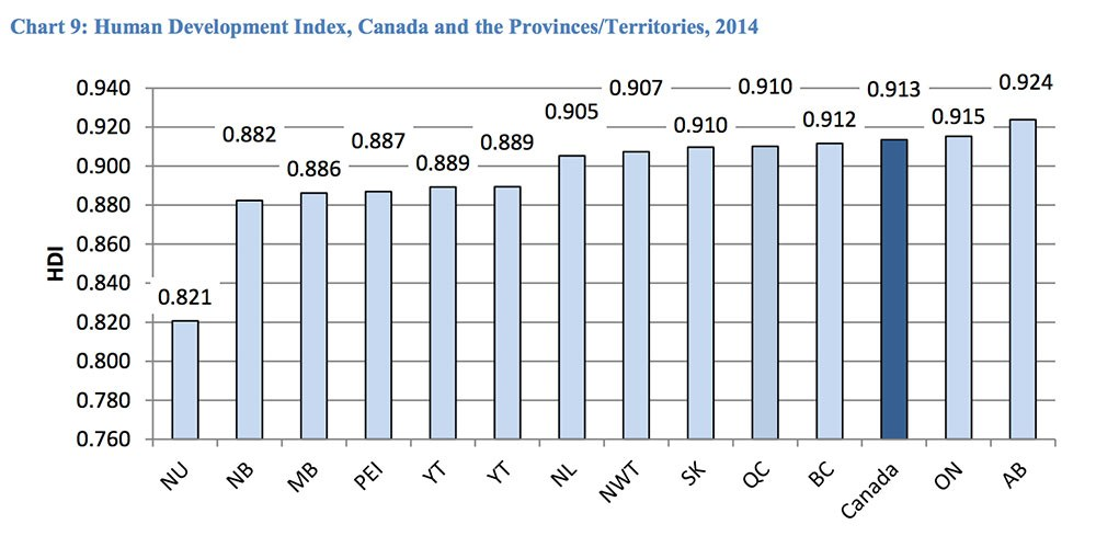 Overall HDI quality of life score across Canada (Centre for Study of Living Standards)