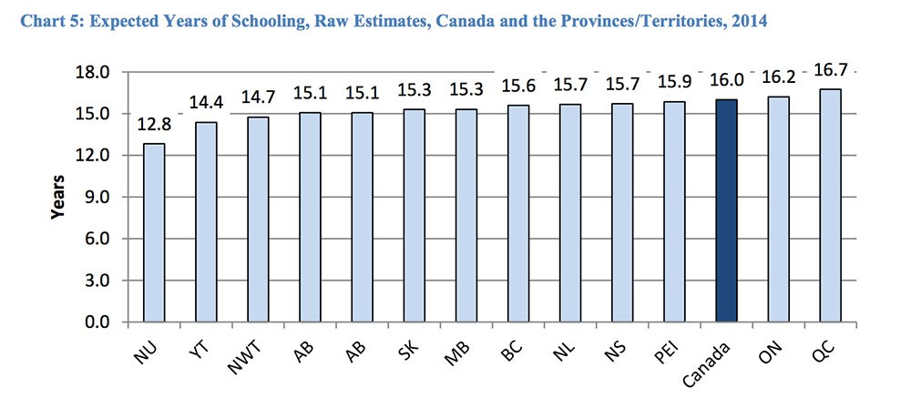 Expected years of schooling across Canada (Centre for Study of Living Standards)