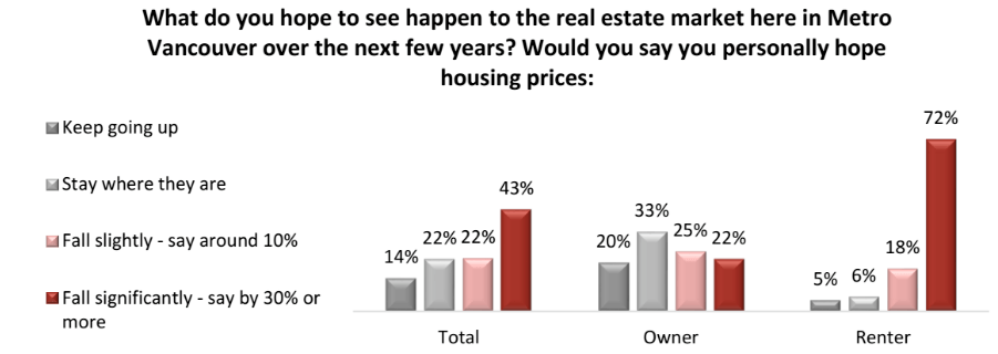 What do you hope will happen to housing prices in Metro Vancouver? (Angus Reid Institute)