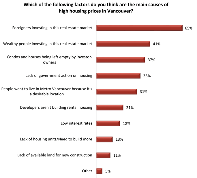 Which of these factors do you think are to blame for high housing prices in Metro Vancouver? (Angus Reid Institute)