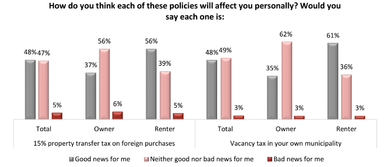 How do you think these policies will affect you personally? (Angus Reid Institute)