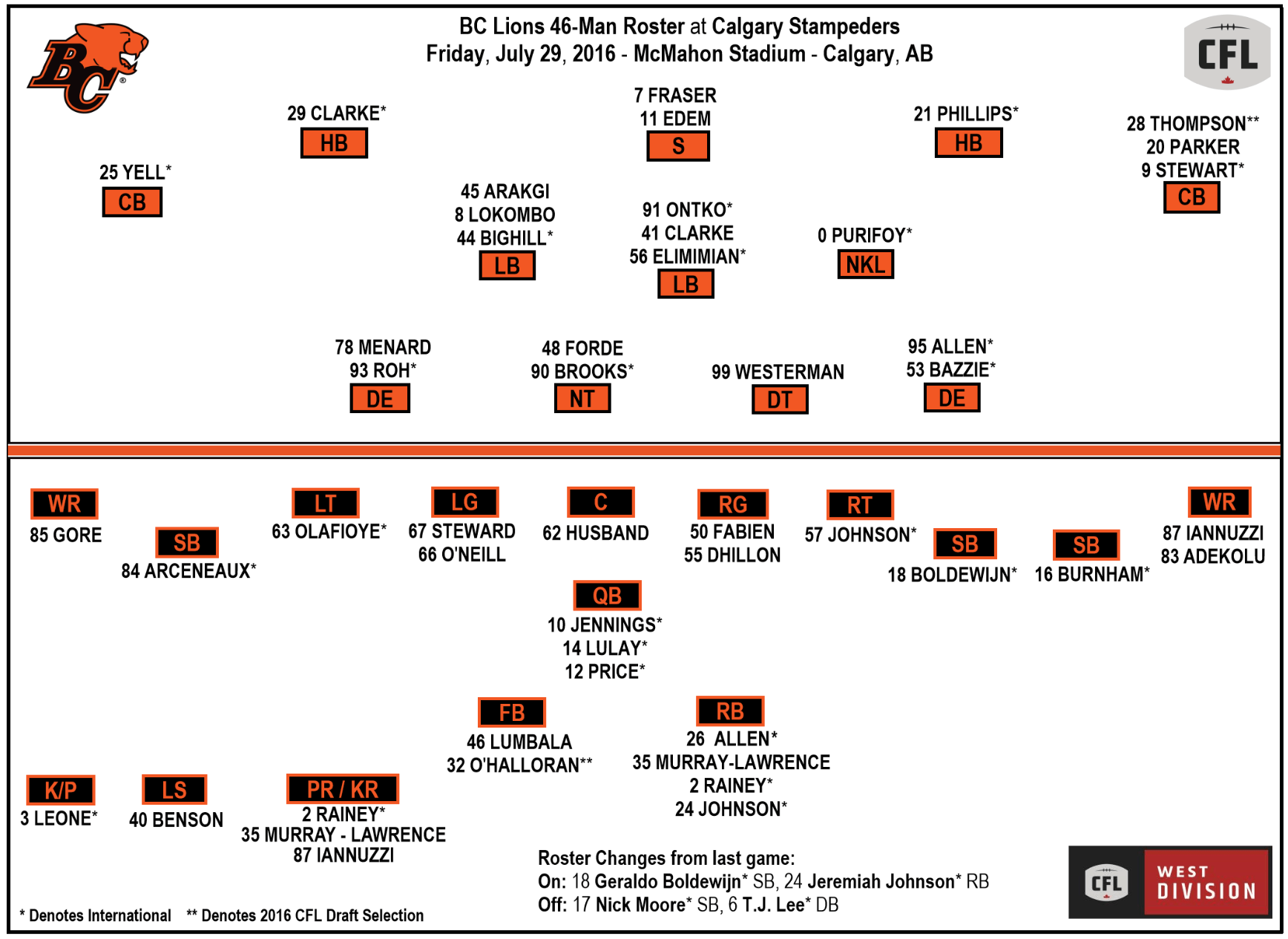 Lions Week 6 Roster