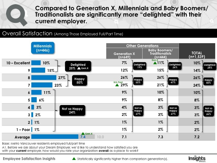 Overall job satisfaction among different generations (Insights West)
