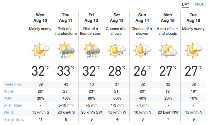 Weather Network