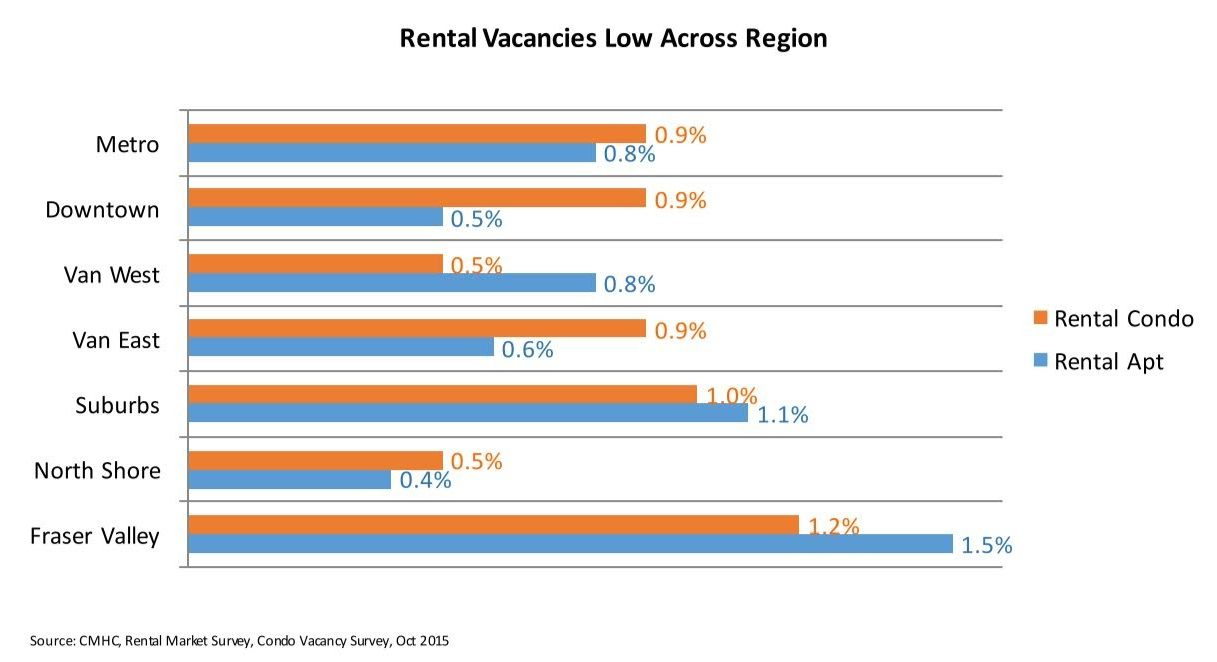 Rental vacancies Vancouver