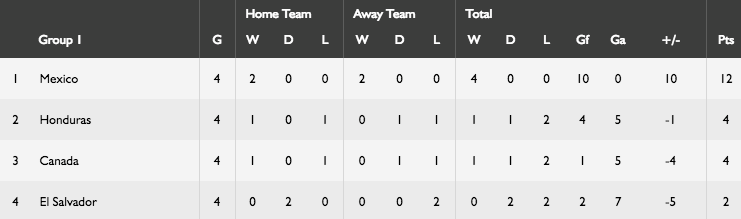 concacaf-standings-aug2016