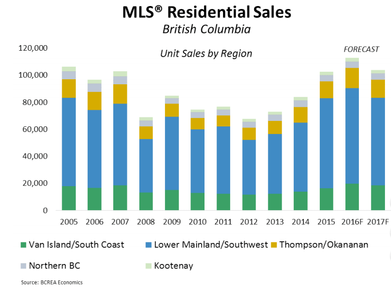 MLS BC home sales through the years (BCREA)