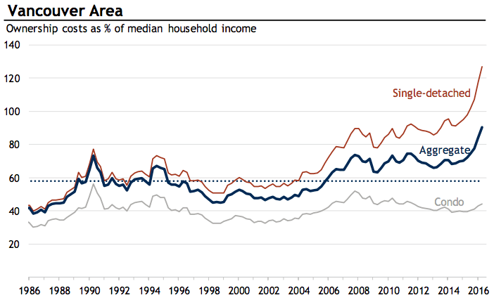 Ownership costs as % of median household income (RBC)
