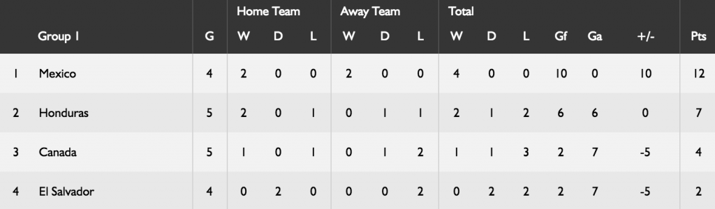 concacaf-standings-sep-2