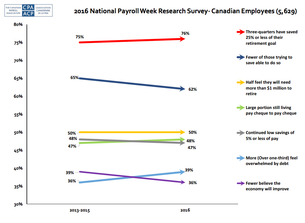 Image: Canadian Payroll Association