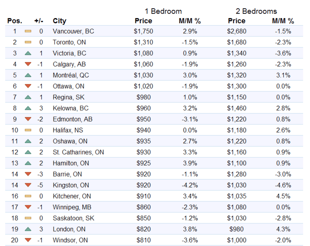 This Is How Much It Currently Costs To Rent A 1 Bedroom And 2 Bedroom Apartment In Toronto