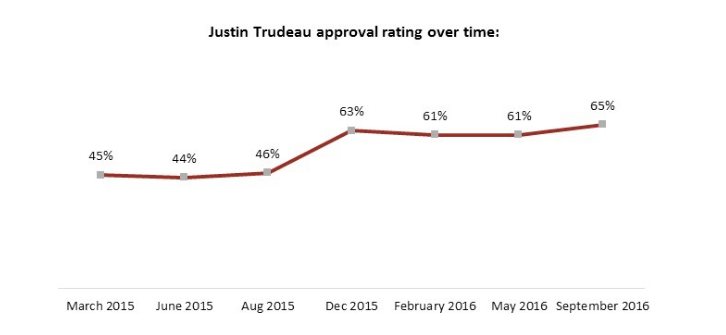 Justin Trudeau approval rating