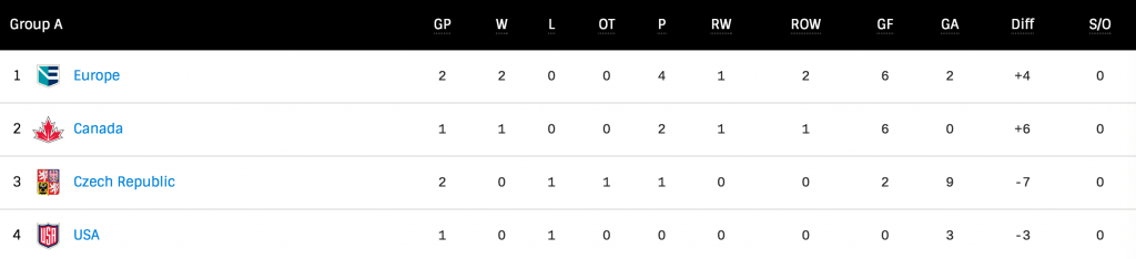 world-cup-standings-sep-20
