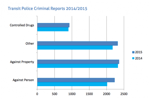 Transit crime stats 2014-2015 (Transit police annual report)