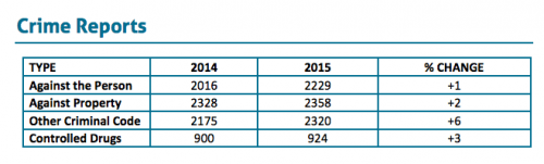 Transit crime stats 2014-2015 (Transit police annual report)