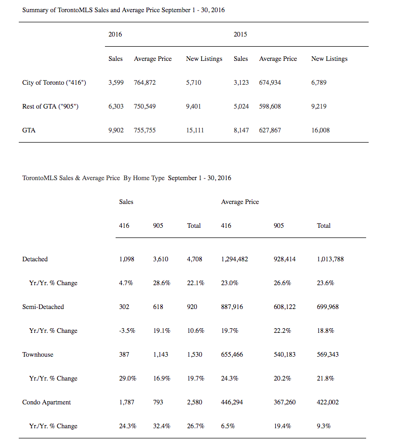 Toronto Housing Prices September 2016