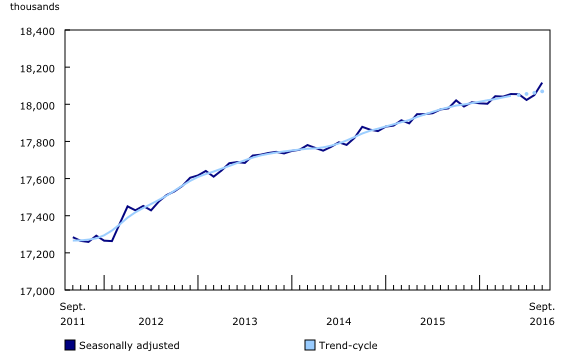 Employment numbers in Canada (Statistics Canada)