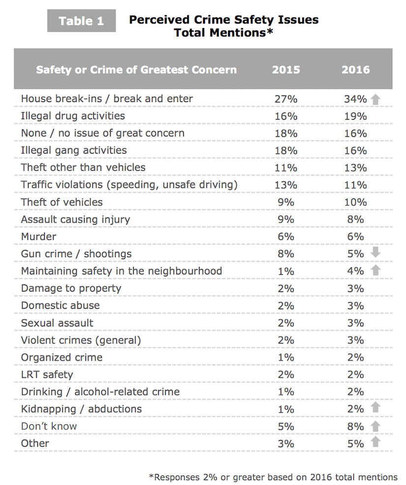 Image: Screenshot from CPC Annual Citizen Survey Report
