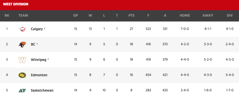 cfl-standings-oct-14