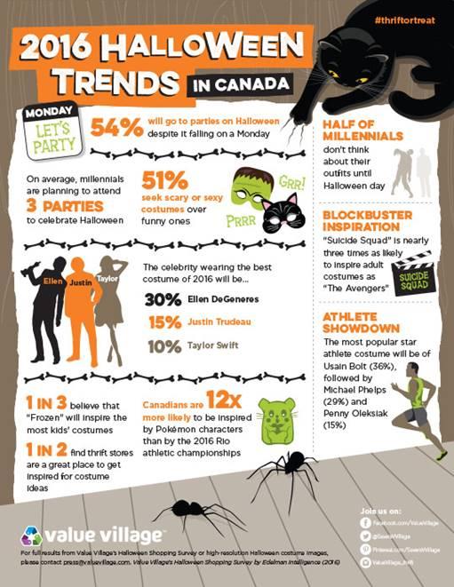 Value Village Halloween Trends 2016
