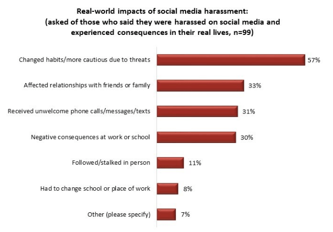 Real world impacts of social media harassment (Angus Reid)