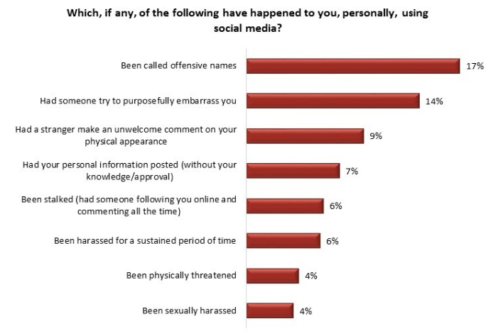 Types of harassment on social media (Angus Reid)