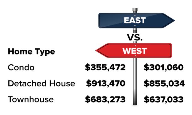 Toronto housing by postal code