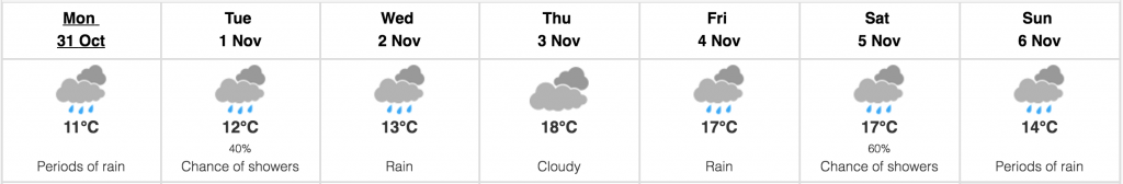 Abbotsford weather October 31