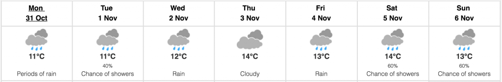 Vancouver weather October 31