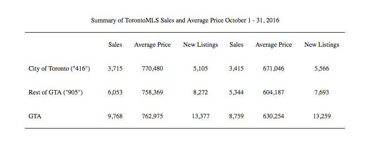 Toronto Real Estate figures October 2016/TREB