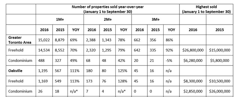 Luxury Real Estate Report/Re/Max