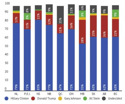 How Canadians would vote/ (Mainstreet/Postmedia)