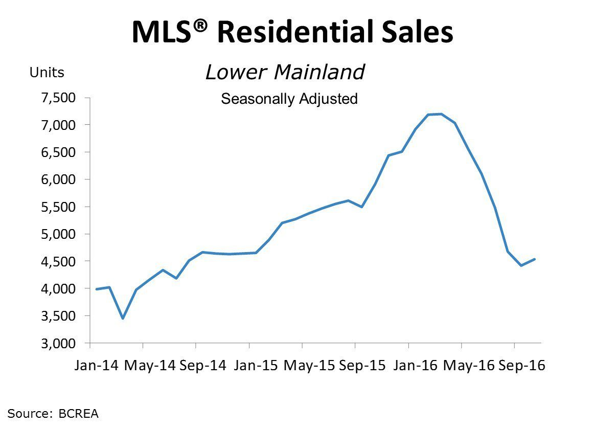 Lower Mainland homes sold since January 2014 (BCREA)