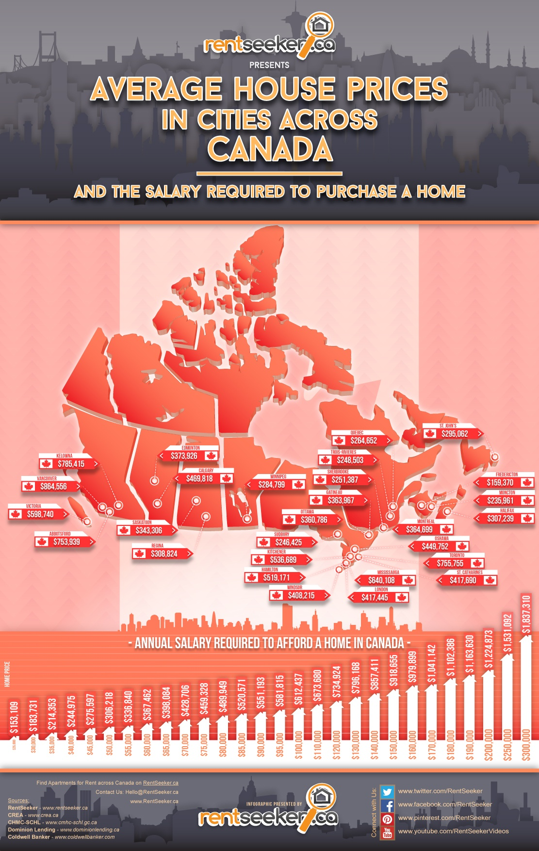 average house prices in canada