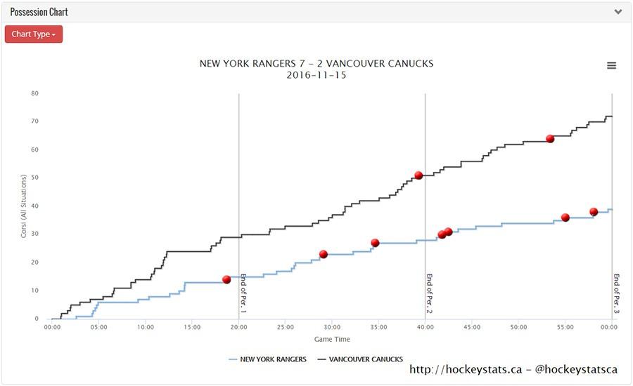hockeystats.ca