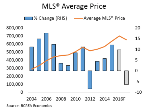 MLS Average Home Sale Price by region in BC (BCREA)