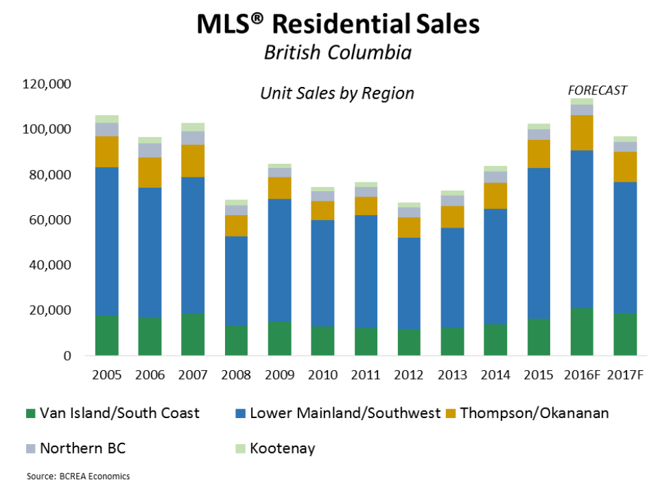 MLS Residential Sales in BC (BCREA)