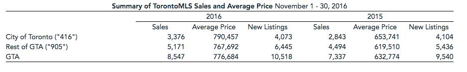 November Housing Figures/Toronto Real Estate Board