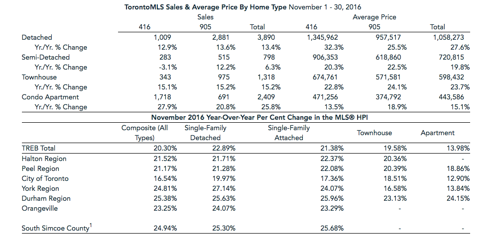November housing report/Toronto Real Estate Board